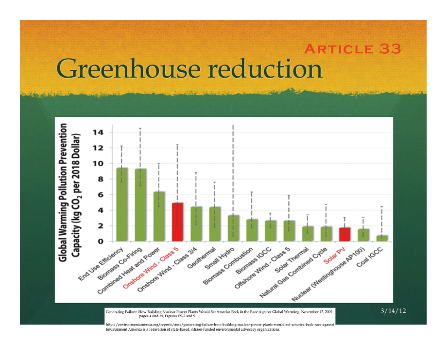 Chart - carbon reduction by technologys